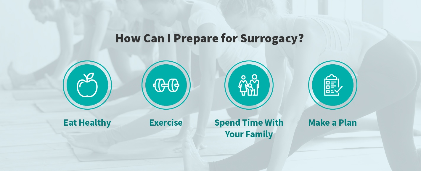 how can i prepare for surrogacy